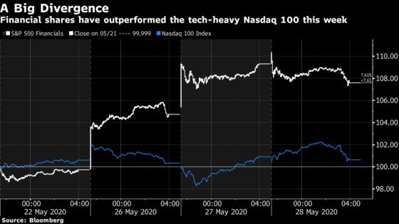 'Frantic' Move Into Financials Bodes Badly for Stocks, BTIG Says