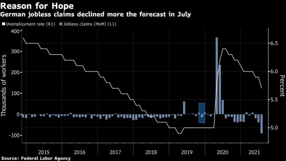 German Unemployment Drops More Than Expected as Economy Recovers