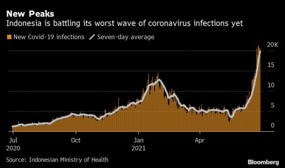 Indonesia to Enforce Stricter Curbs to Halt Spike in Covid