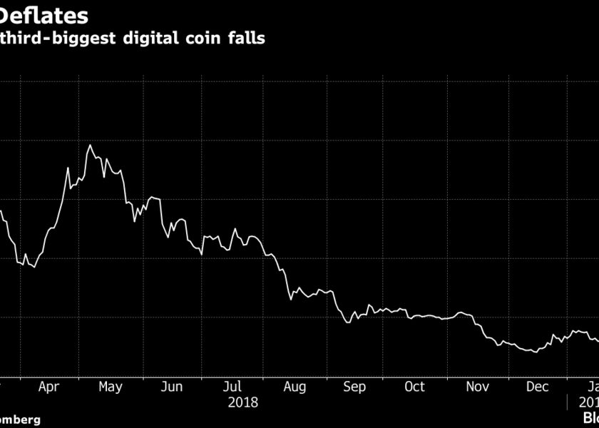 Value of third-biggest digital coin falls