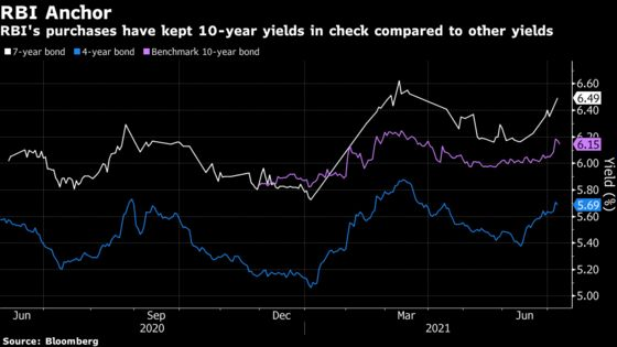 India Signals Tolerance for Higher Yields With Sale of New Bond