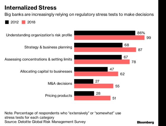 Big U.S. Banks Are Letting Stress Tests Make Decisions for Them