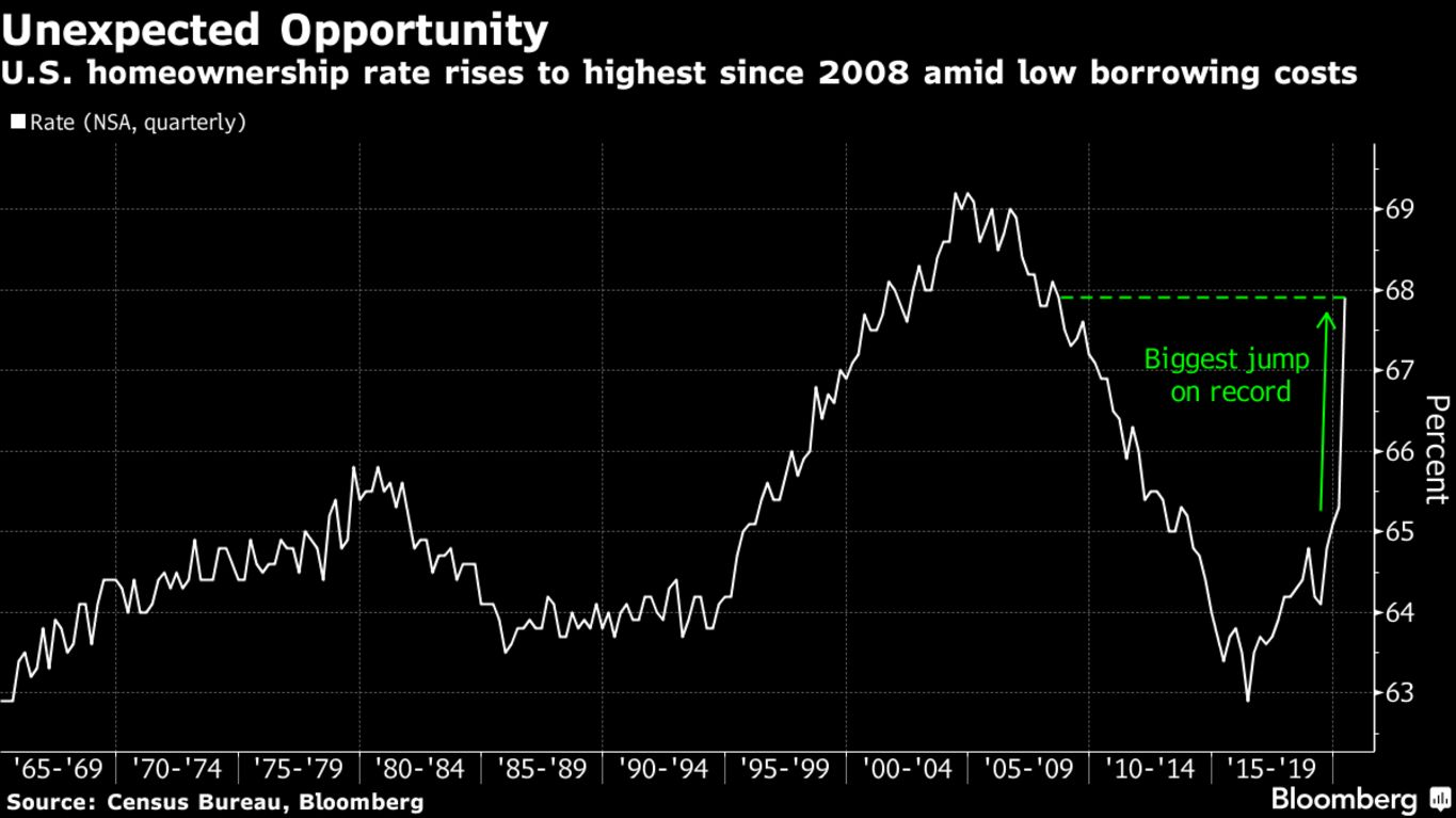 U.S. homeownership rate rises to highest since 2008 amid low borrowing costs
