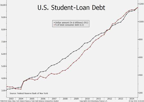 U.S. student-loan debt