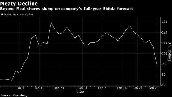 Beyond Meat Tumbles Most Since October on Profit Forecast
