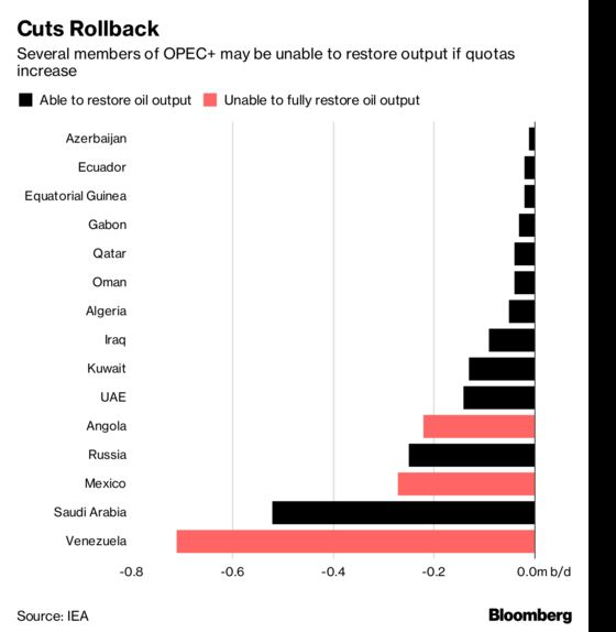 OPEC Is Said to Debate Output Hike of 300,000 to 600,000 B/D