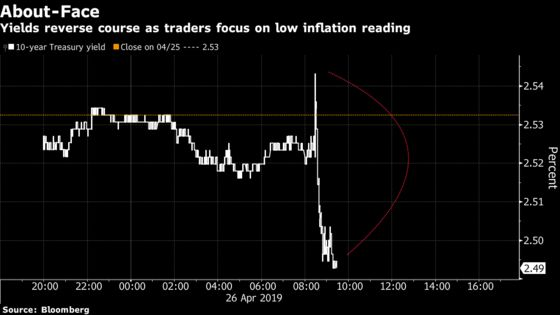 Treasury Yields Sink as Tepid Inflation Keeps Fed-Cut Bets Alive