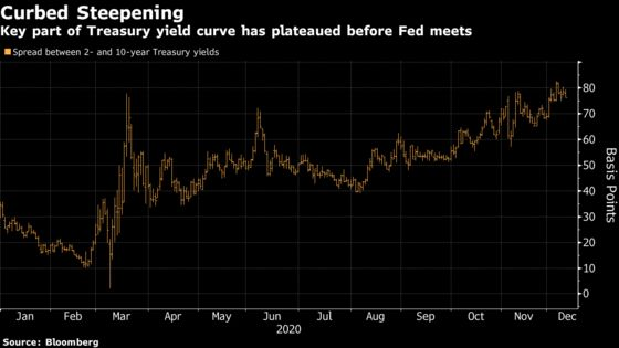 Fed 'Manipulation' Crushes Can't-Miss Trade in U.S. Bond Market