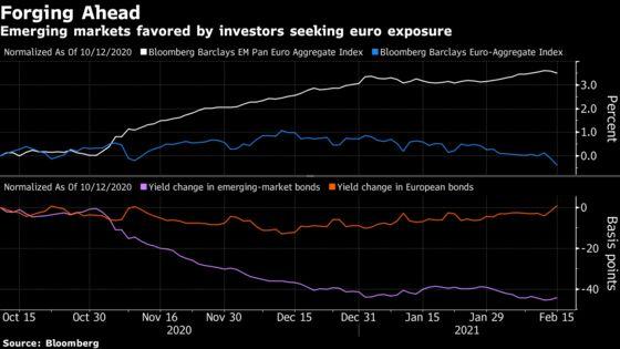 Europe Falls Behind Emerging Markets as Bond-Market Stress Grows