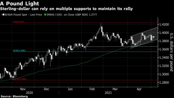 May Is a Lucky Month for the U.S. Dollar.This Year Could Be an Exception.