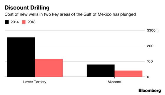 Oil Majors Offload Gulf of Mexico Fields to Hunt Bigger Finds
