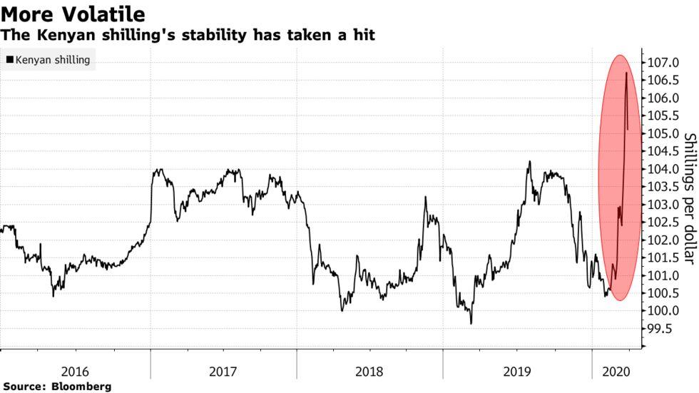 The Kenyan shilling's stability has taken a hit