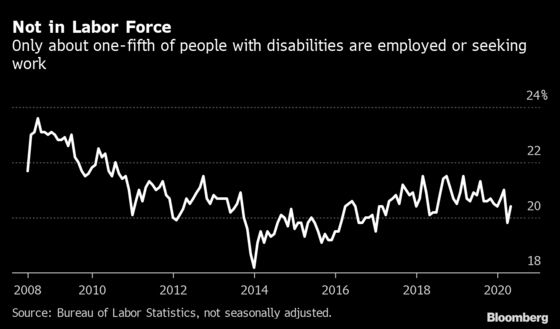 Disabled Workers, Already in a Tough Spot, Now Have It Worse