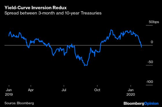 Yield-Curve Inversion Is Sending a Message