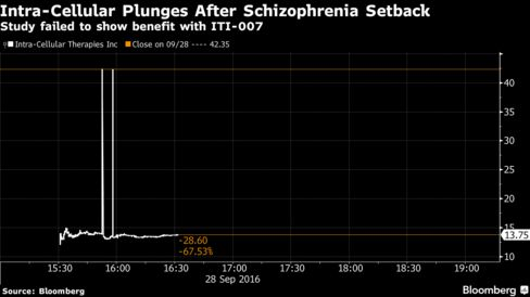 Why Intra-Cellular Therapies' Stock Got Crushed Today
