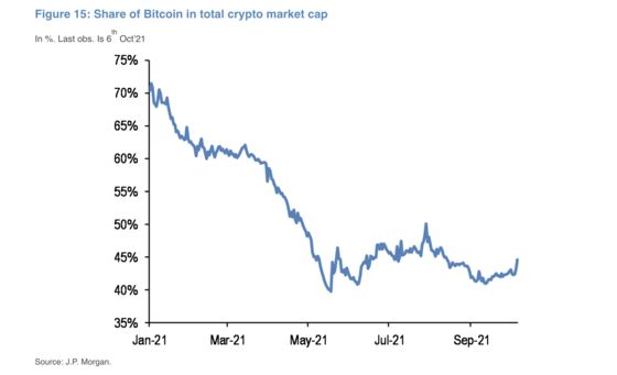 Bitcoin's 'Incredible Rally' Spurs Biggest Weekly Gain in Months