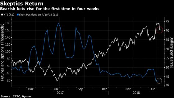 Hedge Funds Curb Bets on Rising Oil Price Just as Rally Falters
