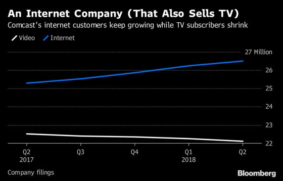 Comcast's Internet Business Fuels Growth as It Chases Deals