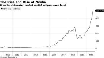 El capital de mercado de los fabricantes de chips gráficos eclipsa incluso a Intel