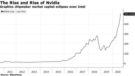 Graphics chipmaker market capital eclipses even Intel