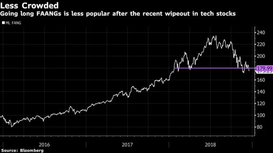 Most Crowded Trade on Wall Street Is No Longer Going Long FAANGs