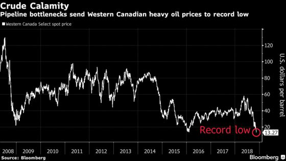 Heavy Canadian Crude Falls to Record Low Amid Production Cuts