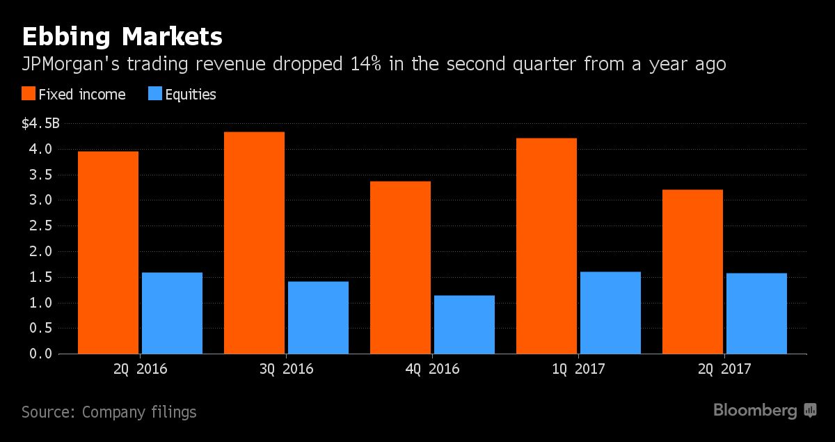Jpmorgan Just Had The Most Profitable Year In The History