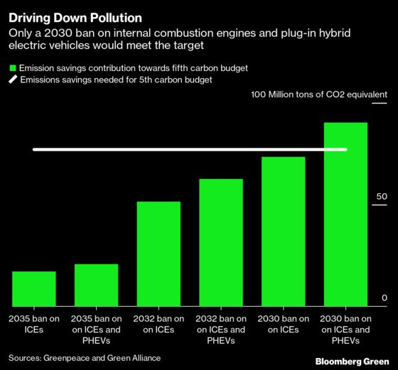 Electric Cars Move to Center of U.K.'s Fight Against Greenhouse Gases