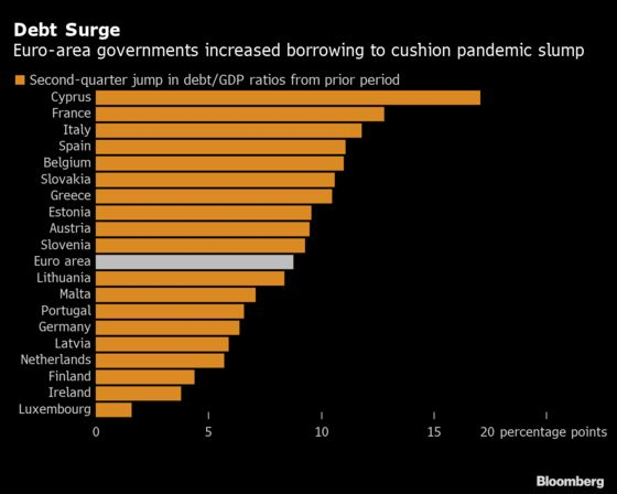 Borrowing Up, Euro-AreaEconomy Down Means Debt Ratios Surge