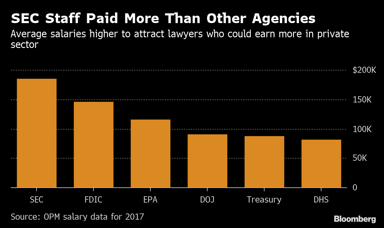 SEC Pay Raise Plan Gets Cold Shoulder From Agency Union