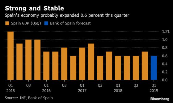 Spain's Growth Strong Despite Europe Woes, Central Bank Says