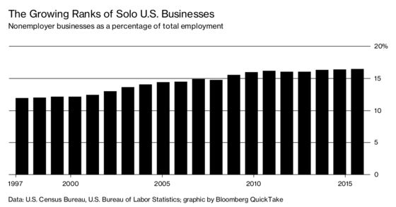 Maybe the Gig Economy Never Was What It Used to Be