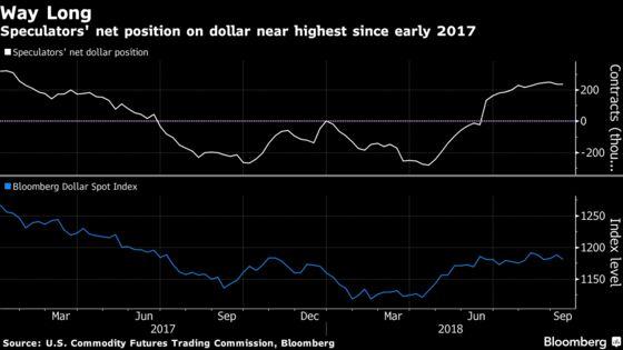 Dollar Bears Unite With Dalio, Gundlach Predicting Greenback Downturn
