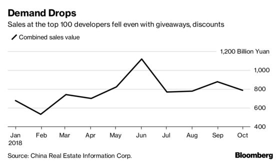 Three New Signs China's Housing Market Slowdown Is Taking Hold