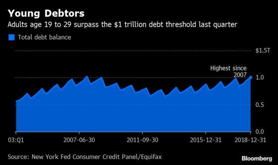 Millennials Are Facing $1 Trillion in Debt