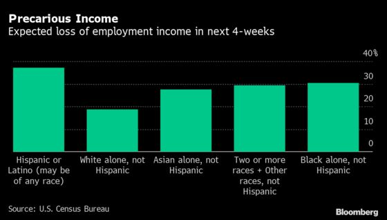 About 60 Million U.S. Households Expect Income Losses This Month