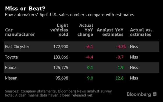 Chrysler Leads U.S. Auto Sales Lower on Higher Financing Rates