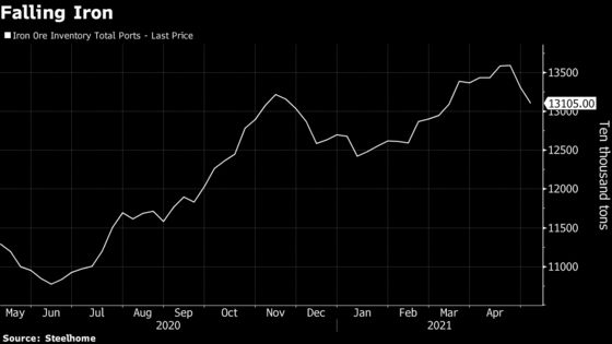 Record Chinese Commodities Start Running Into Macro Headwinds