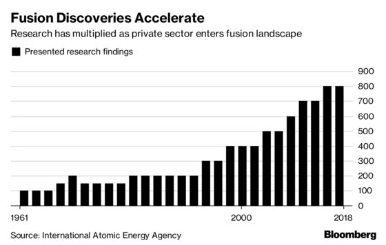 Billionaires Chase 'SpaceX Moment' for the Holy Grail of Energy