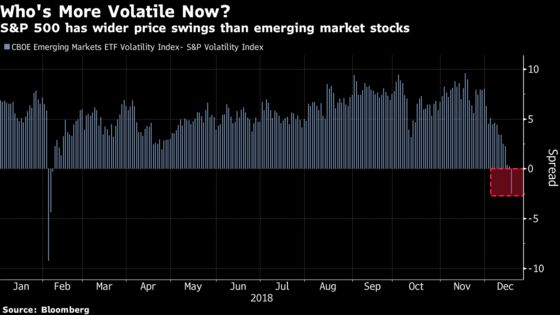 U.S. Stocks Are Now More Volatile Than Their Emerging Market Peers