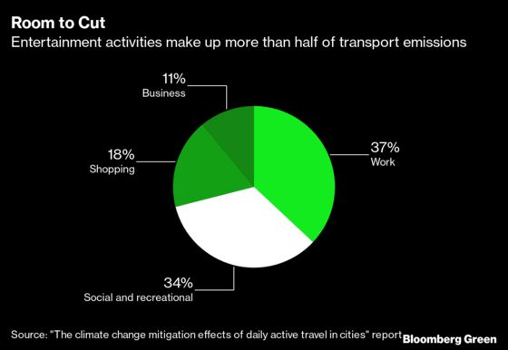 Switching From Cars to Bikes Cuts Commuting Emissions by 67%