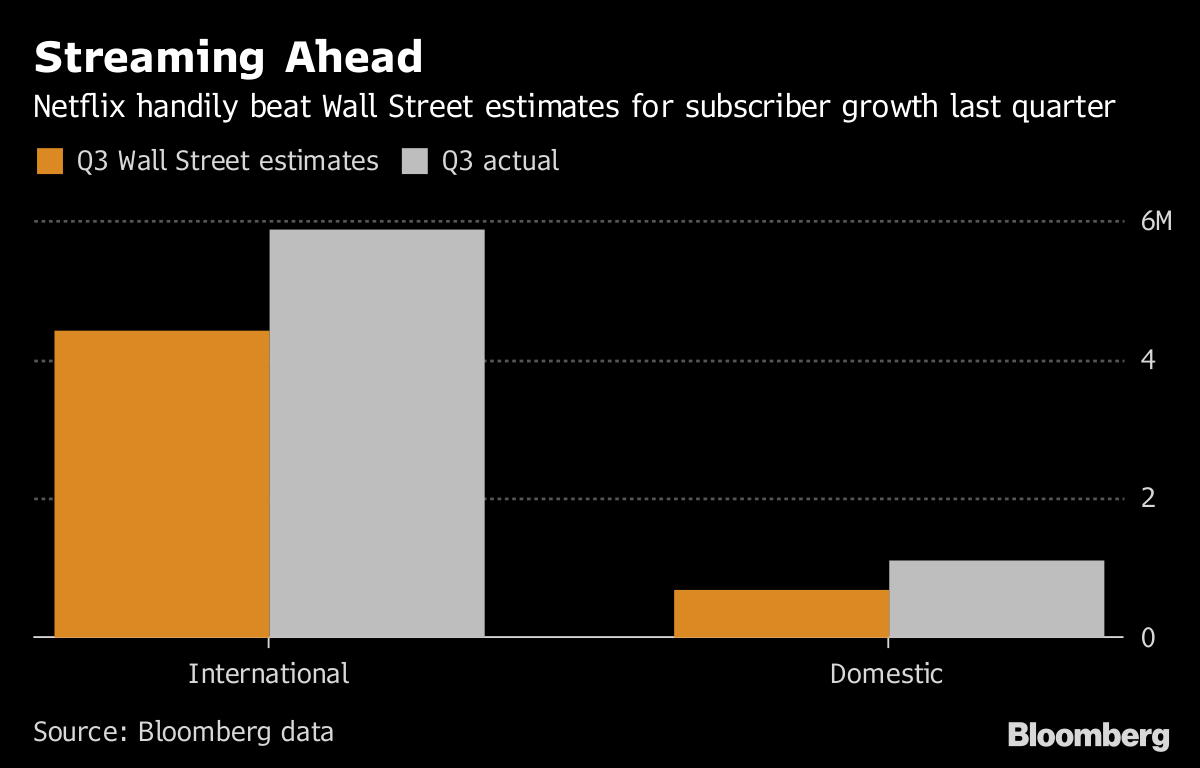 Netflix Stock Soars as Roaring Subscriber Growth Restores