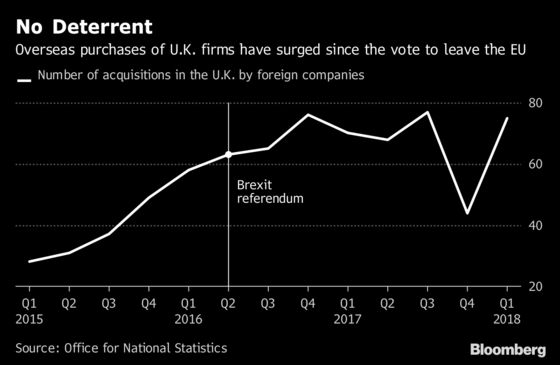 Foreign Purchases of U.K. Firms Have Soared Since Brexit Vote