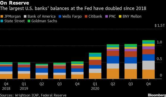 Banks Press Fed to Preserve $600 Billion in Balance-Sheet Leeway