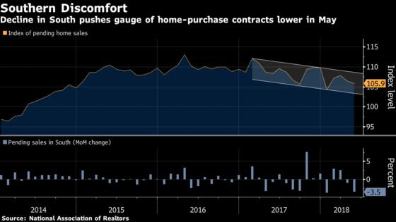 U.S. Pending Home Sales Unexpectedly Decline for a Second Month