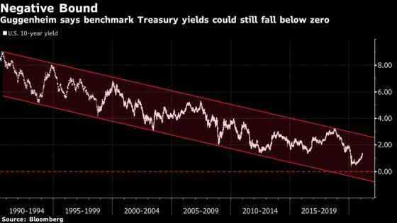 Guggenheim's Minerd Says Treasury Yields Can Still Turn Negative