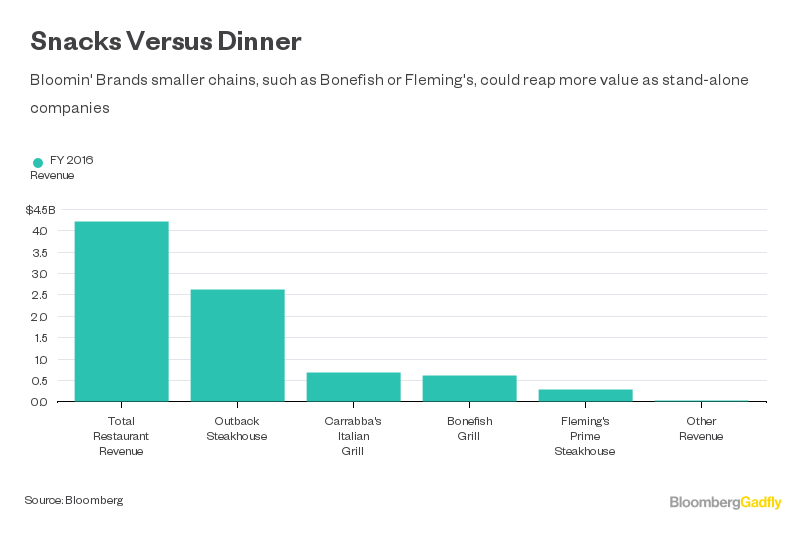 Bloomin Brands Joins Boomin Restaurant Dealmaking Year Bloomberg