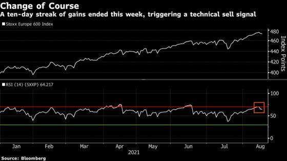 European Stocks' Rally Stays on Hold as Virus Cases Creep Higher