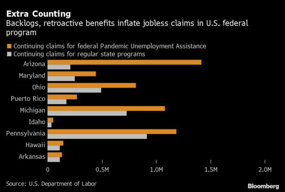 U.S. Jobless-Claims Figures Inflated by States' Backlog-Clearing