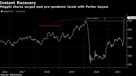 U.K. to Study Parker-Hannifin's Deal to Buy Meggitt Closely